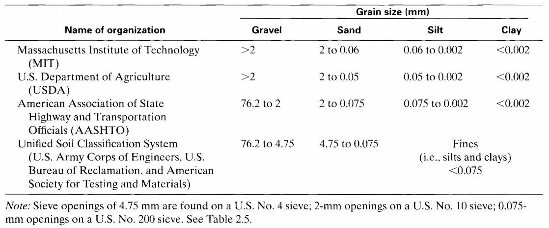 soil Particle-Size Classification