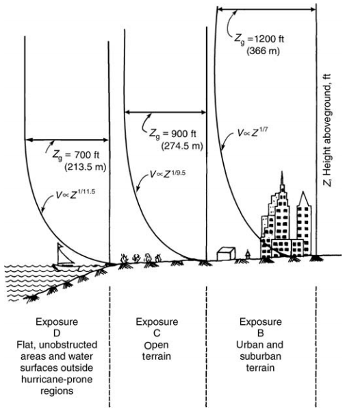 Influence of exposure terrain on variation of wind velocity with height.