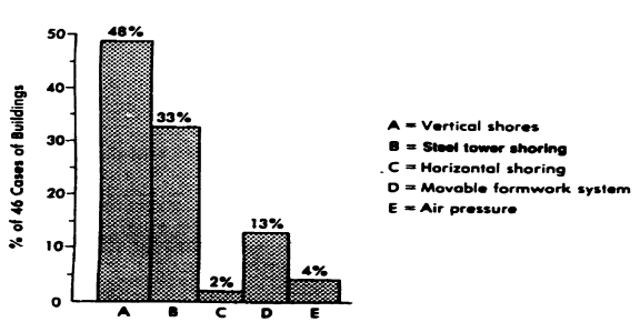 Falsework Collapse by Type of Falsework