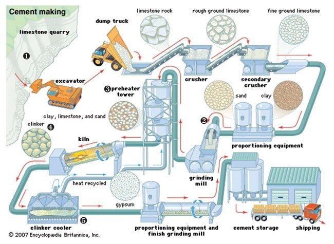 Cement Manufacturing Process Civil Engineering Forum