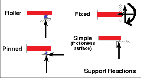 Types of External Supports