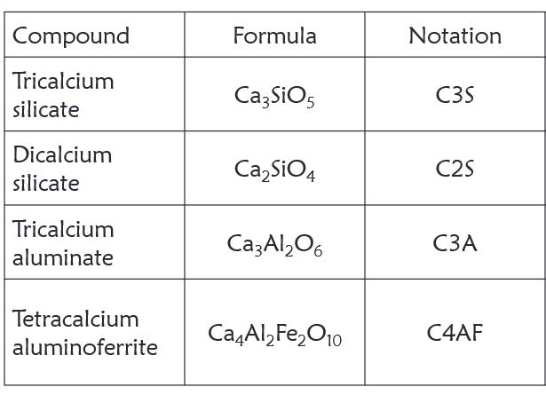 cement compounds
